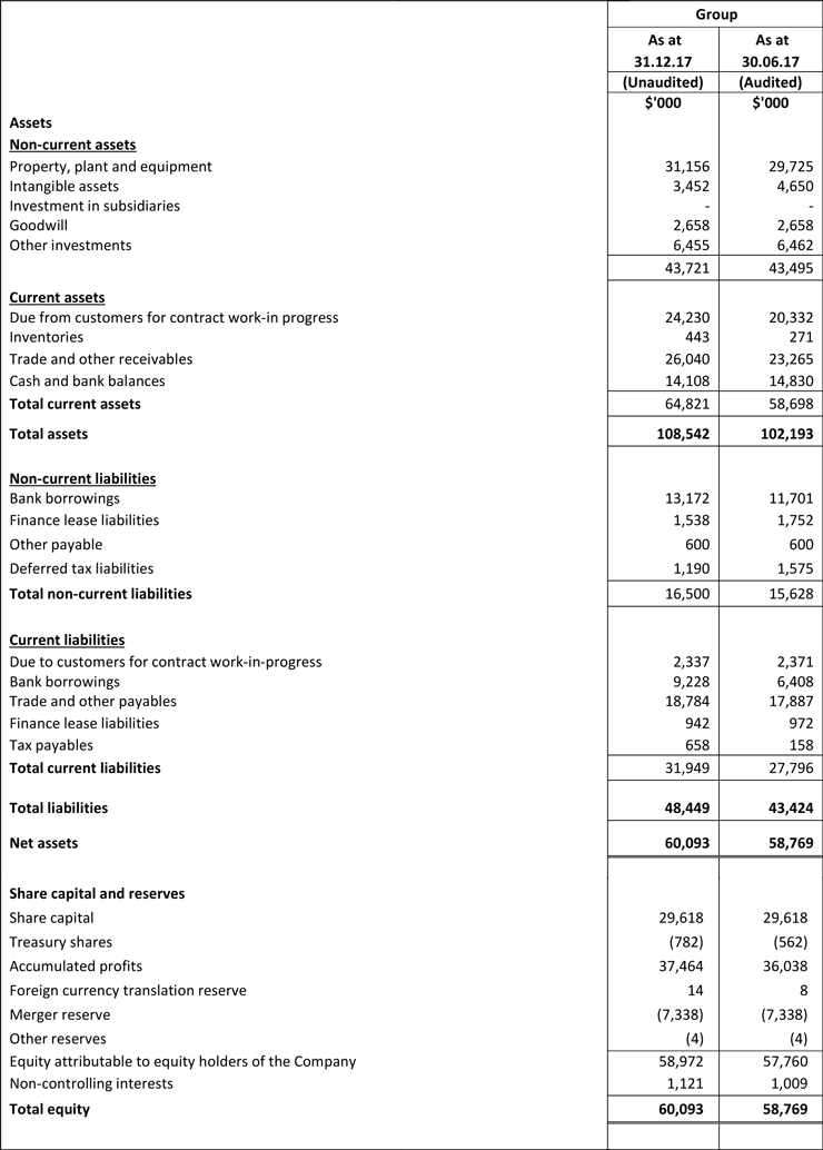 Combined Statements of Financial Statements